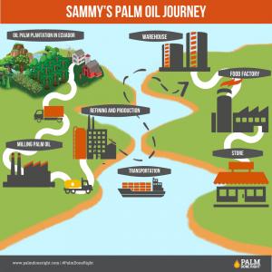 Sammy's palm oil Journey